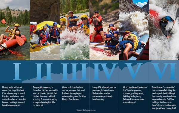 White Water Classifications